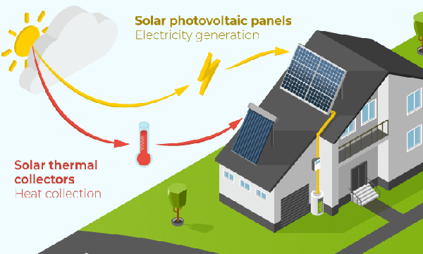 How do solar panel works cover