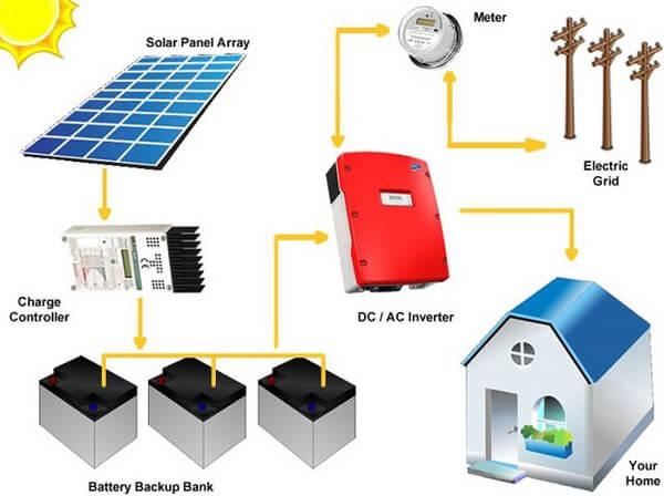 Solar Battery Storage Systems