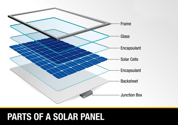 parts of solar panel and solar panel frame