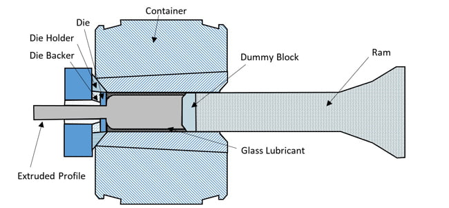 What is an aluminum extrusion in pic
