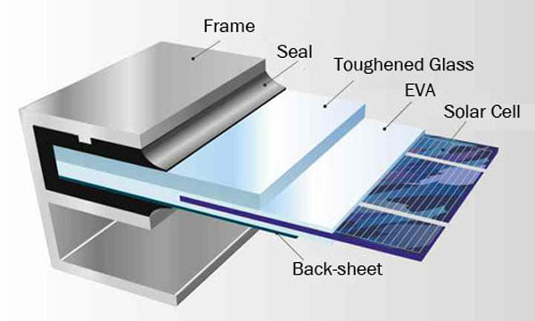 Why does solar panel use aluminum frame in 2020