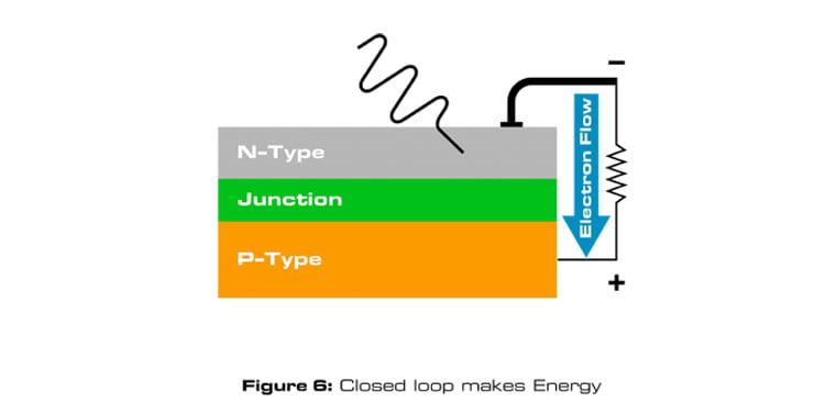 Closed loop makes Energy