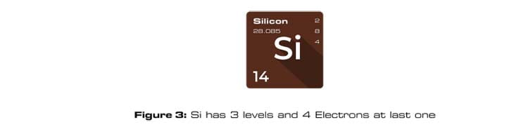 Si has 3 levels and 4 Electrons